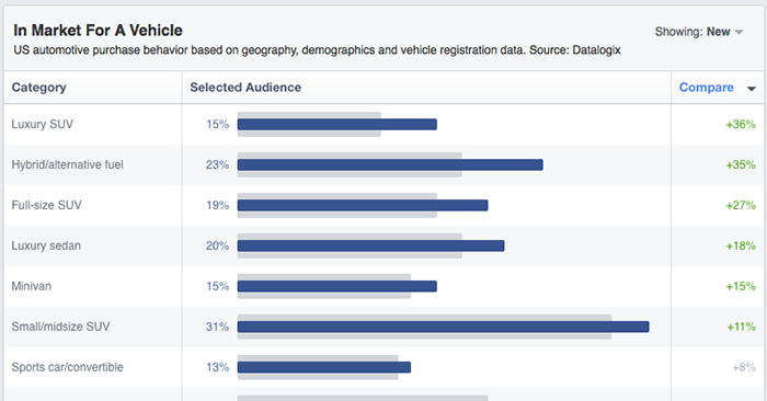 facebook audience insights purchase vehicle Facebook Audience Insights: Learn About Those Connected to Your Business