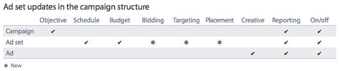 Facebook Campaign Structure Updates