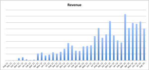 Jon Loomer Revenue