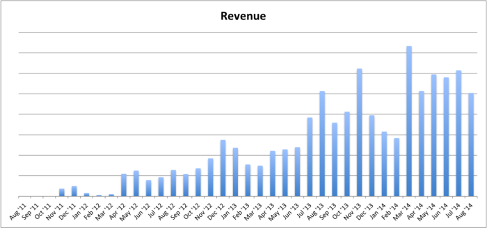Jon Loomer Revenue