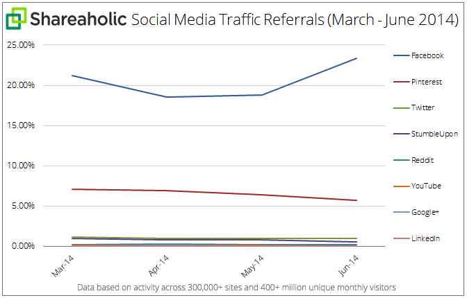 Facebook Social Website Referrals