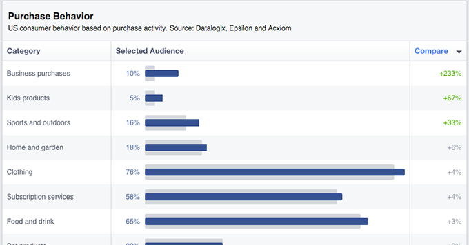 Facebook Audience Insights Credit Cards