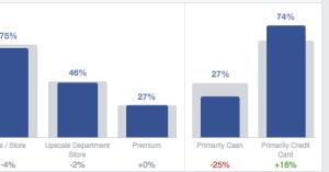Facebook Audience Insights Spending Methods