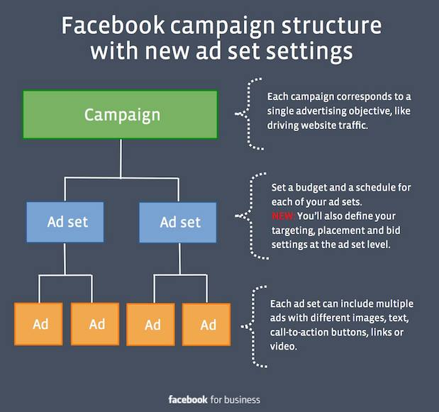 Facebook Campaign Ad Set and Ad