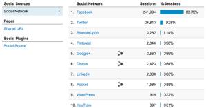 Google Analytics Social Referrals Facebook