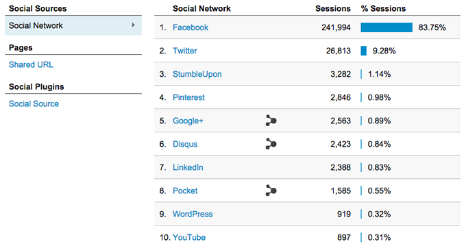 Google Analytics Social Referrals Facebook