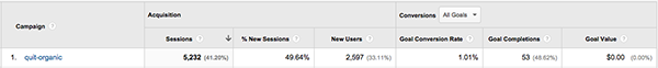 Facebook Post Value Google Analytics
