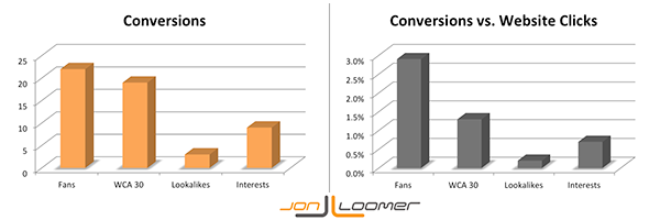 Conversions and Conversion Percentage