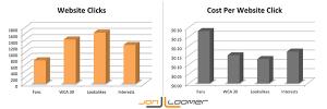 Website Clicks vs. Cost Per Website Click
