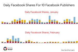 Facebook Shares Drop February NewsWhip