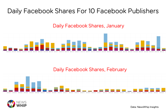 Facebook Shares Drop February NewsWhip