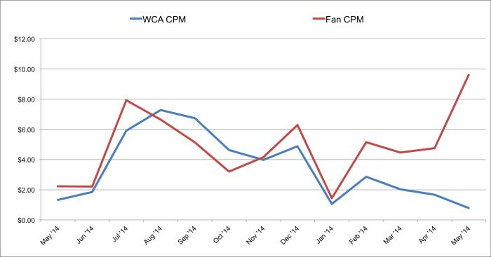 Fans vs. WCA CPM Jon Loomer Digital