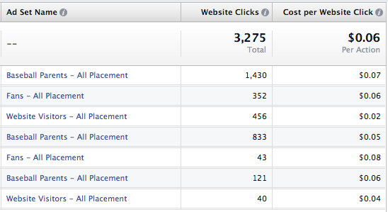 Passion Page Ad Results