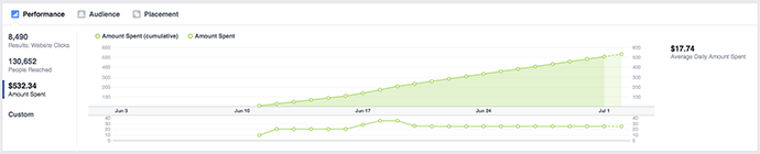 New Facebook Ads Manager Amount Spent