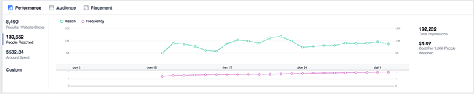 New Facebook Ads Manager People Reached