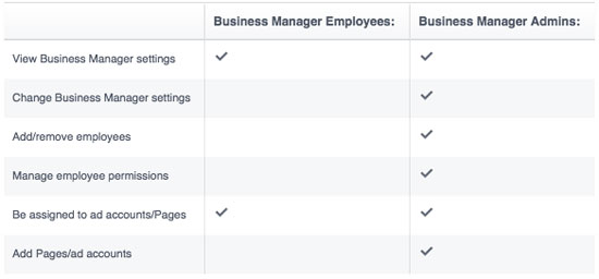 User Roles in Business Manager