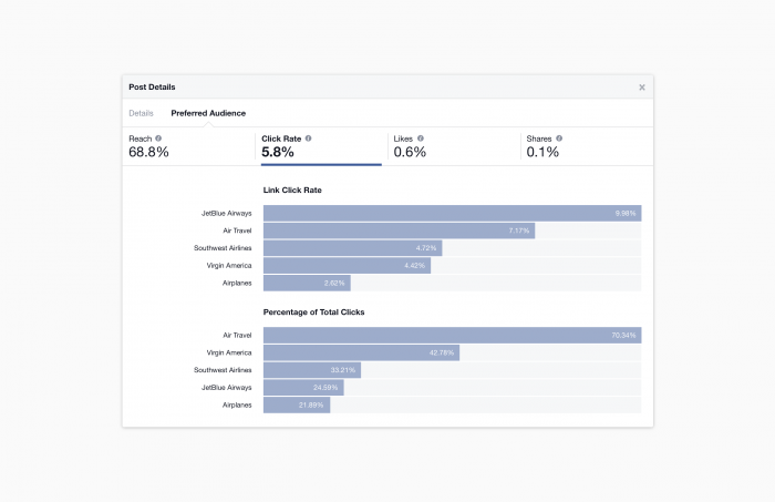 Facebook Audience Optimization Insights