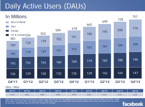 Facebook Daily Active Users 2011