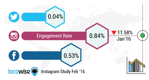 Instagram Brand Engagement Rate Locowise