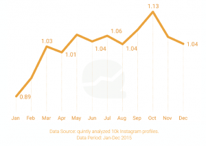 Instagram Brand Post Frequency Quintly