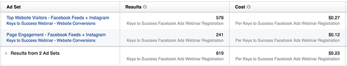 Facebook Website Conversions Results