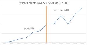 Average Monthly Revenue