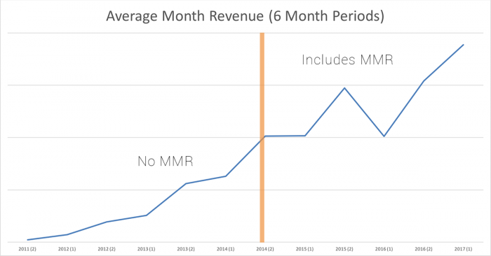 Average Monthly Revenue