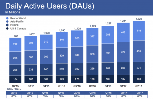 Facebook Daily vs. Monthly Engaged users Q2 2017