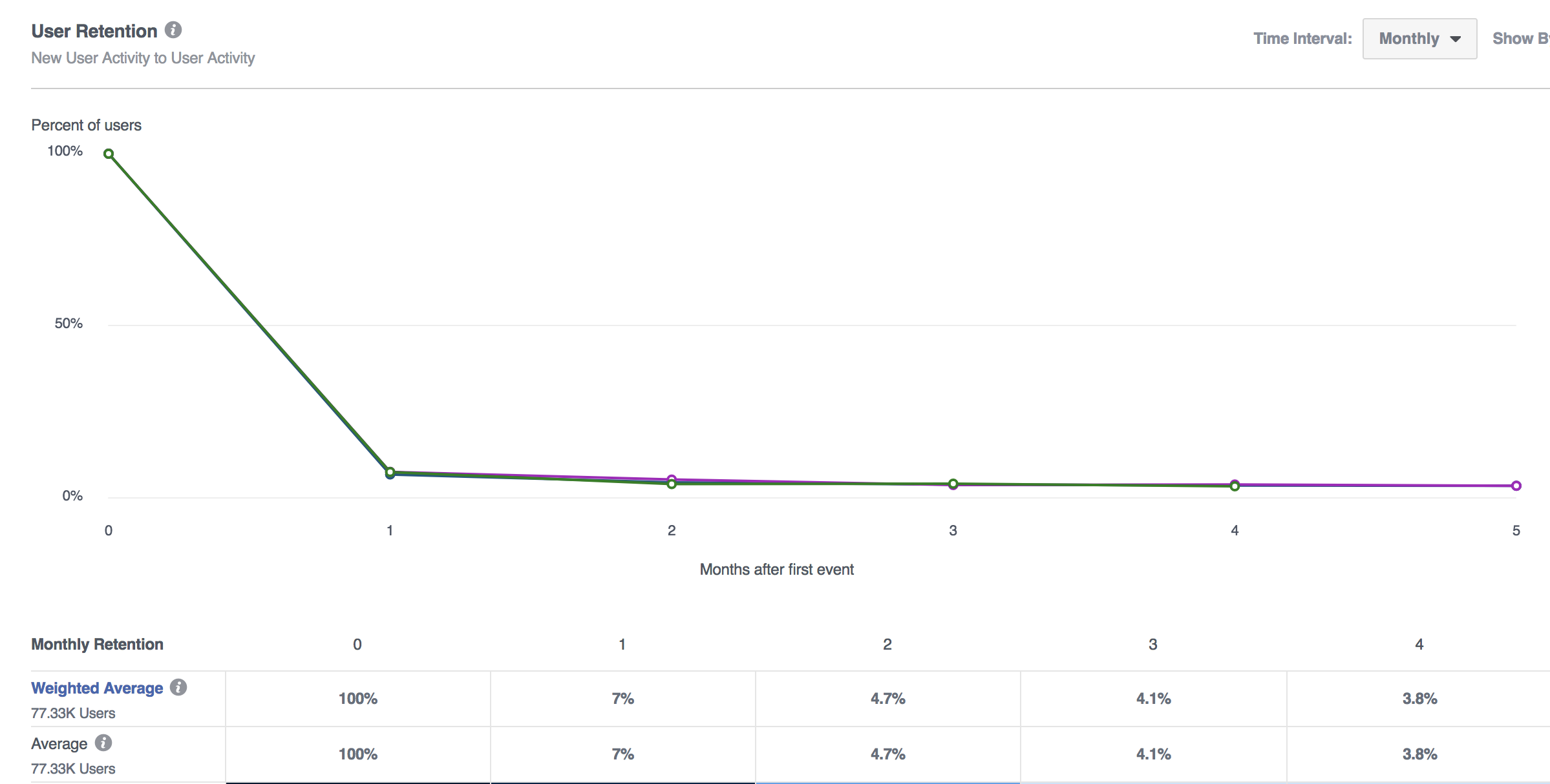 Facebook Analytics User Retention