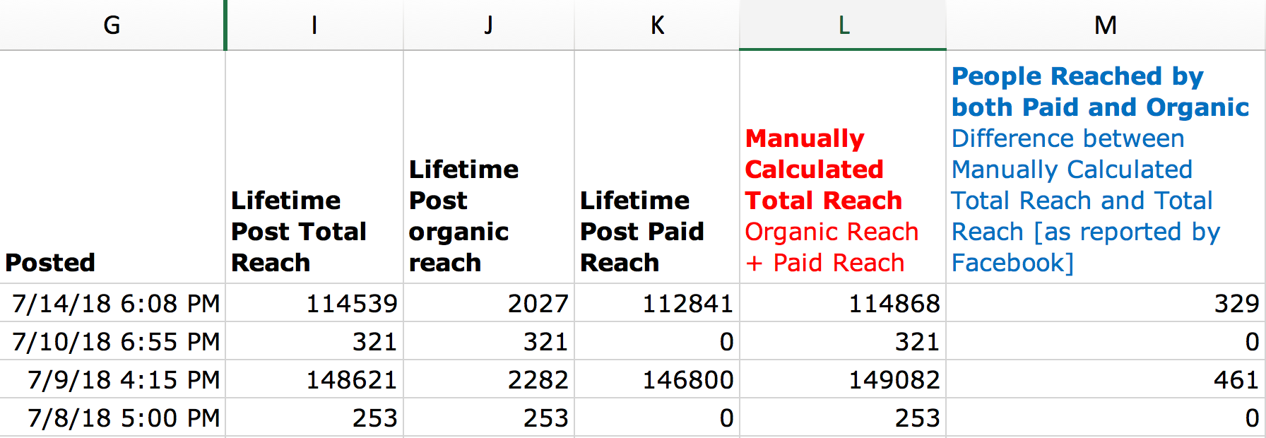Facebook Post Reach - Export Example with Manual Calculations