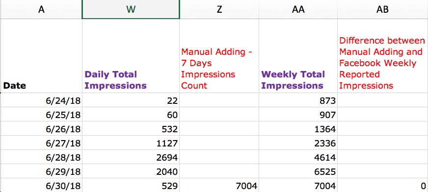 Facebook Impressions Manual Calculation - 7 Days