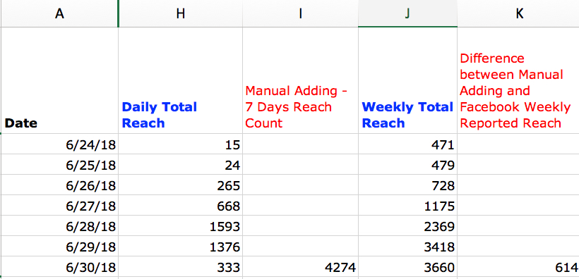 Facebook Page Reach 7 Day Calculation Example