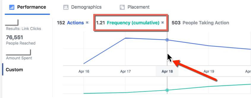 Facebook Cumulative Frequency