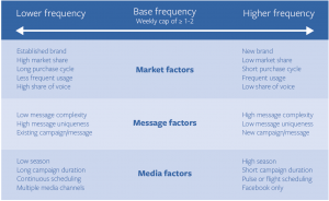 Facebook Frequency Factors Chart with Recommendations