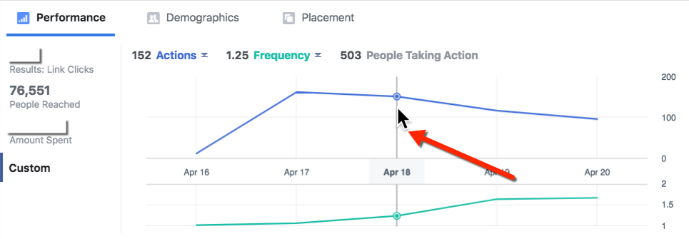 Facebook Frequency Daily Example
