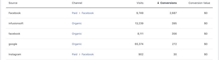 Facebook Attribution Sources Website Registrations