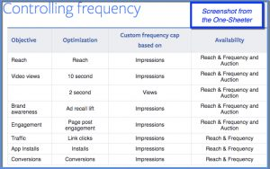 Facebook Controlling Frequency Chart