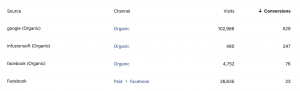 Facebook Attribution Channels