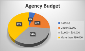 agency-budget