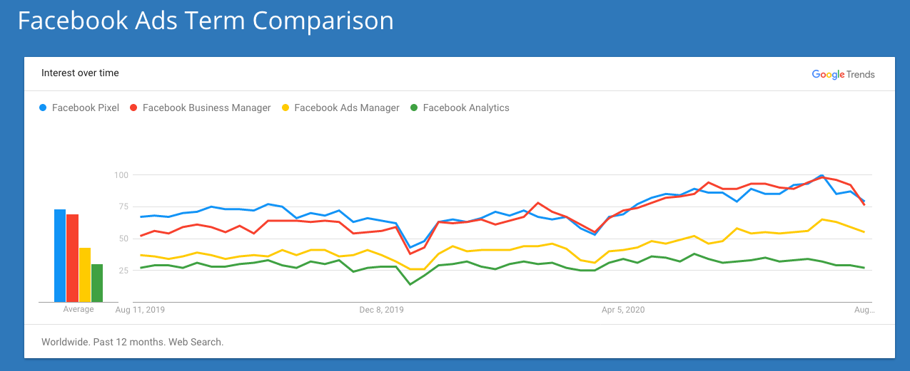 "Image shows Google Trends chart illustrating change in search popularity for ""Facebook pixel"", ""facebook business manager"", ""facebook ads manager"", and ""facebook analytics"". ""Facebook pixel"" and ""Facebook business manager"" are both the largest, with their lines fairly close together, followed by ""facebook ads manager"", then ""facebook analytics"". The date starts at Aug 11, 2019 on the left, ending nearly July, 2020. There is a high point that occurs nearer to the right of the graph."