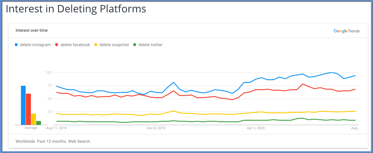 "Image shows Google Trends chart illustrating change in search popularity for ""delete instagram"", ""delete facebook"", ""delete snapchat"", and ""delete twitter"". ""delete instagram"" is the largest on the graph, followed by ""delete facebook"", then ""delete snapchat"", then ""delete twitter"". The date starts at Aug 11, 2019 on the left, ending nearly July, 2020. There is a high point that occurs nearer to the right of the graph."