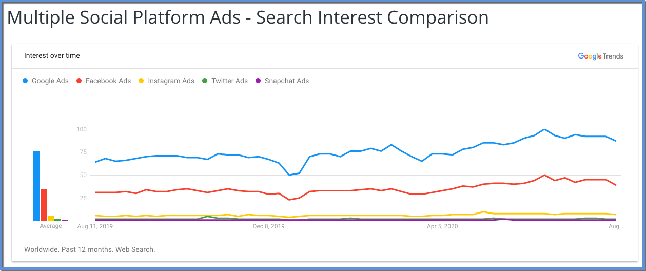 "Image shows Google Trends chart illustrating change in search popularity for ""Google Ads"", ""Facebook Ads"", ""Instagram Ads"", ""Twitter Ads"", and ""Snapchat Ads"". ""Google Ads"" is the largest, followed by ""Facebook Ads"", with the ""Instagram Ads"", ""Twitter Ads"", and ""Snapchat Ads"" all barely registering on the graph.. The date starts at Aug 11, 2019 on the left, ending nearly July, 2020. There is a high point that occurs nearer to the right of the graph."