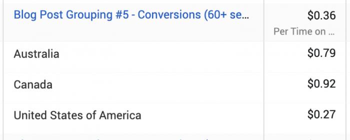 Facebook Ads Breakdown