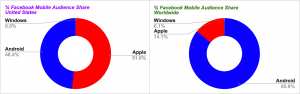 Facebook Mobile Audience Share
